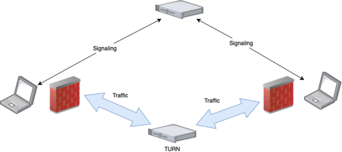 Web RTC with TURN