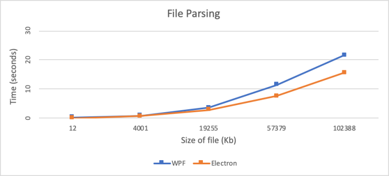 WPF vs ElectronJS – Dmitry Peleshenko