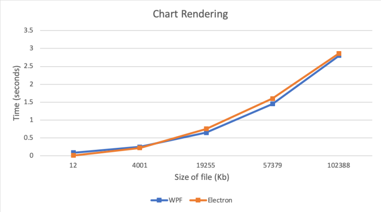 WPF vs ElectronJS – Dmitry Peleshenko